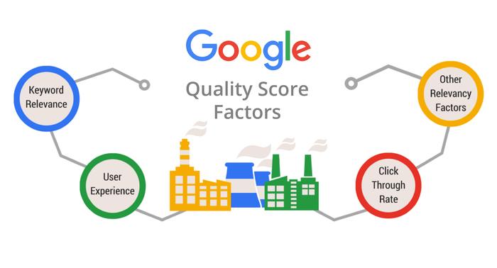 หลัก quality score