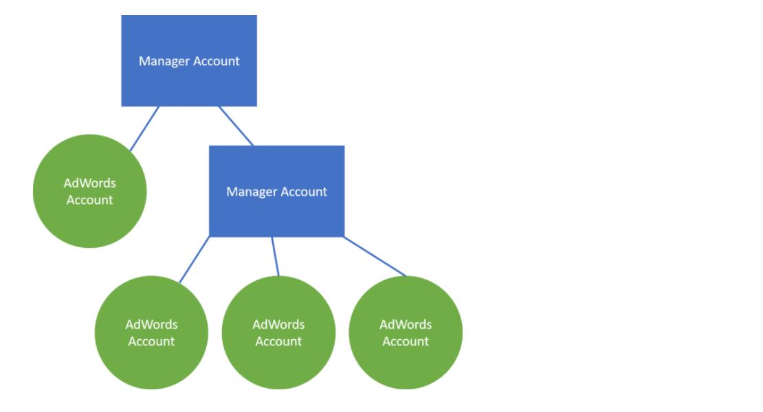 สร้าง manager account